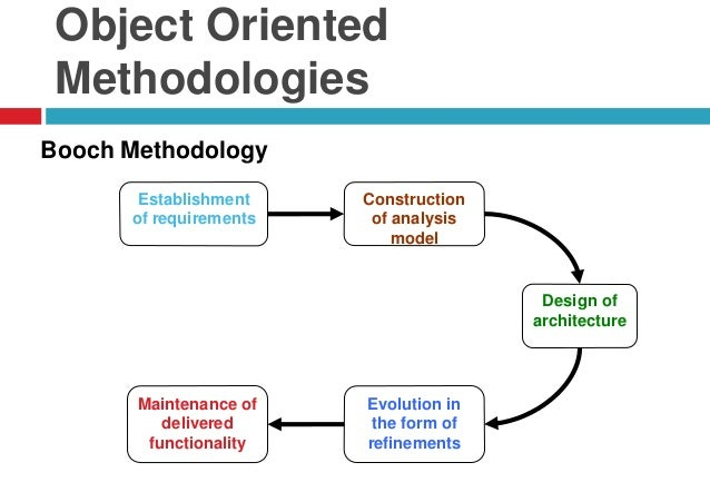 what is object oriented methodology The object oriented analysis and design process specifies how programs are to be written and other methods the result of object oriented analysis will appear in the form of a conceptual model that describes what the system is functionally required to do.