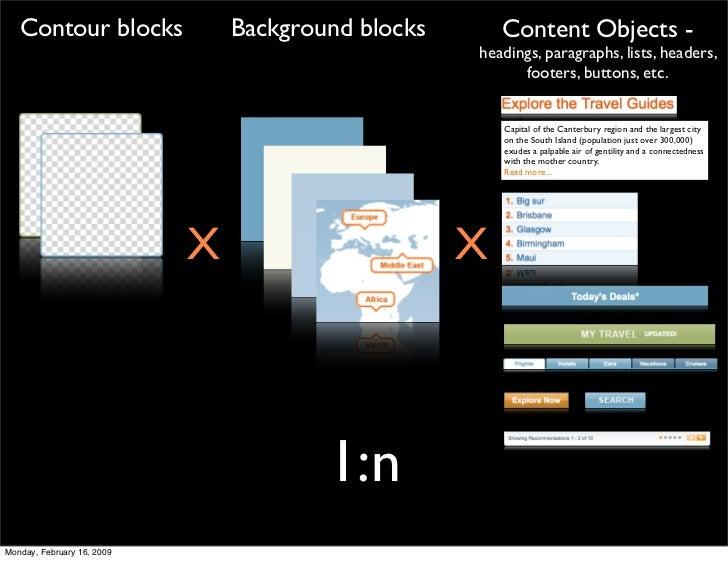 Contour blocks               Background blocks       Content Objects -                                                    ...