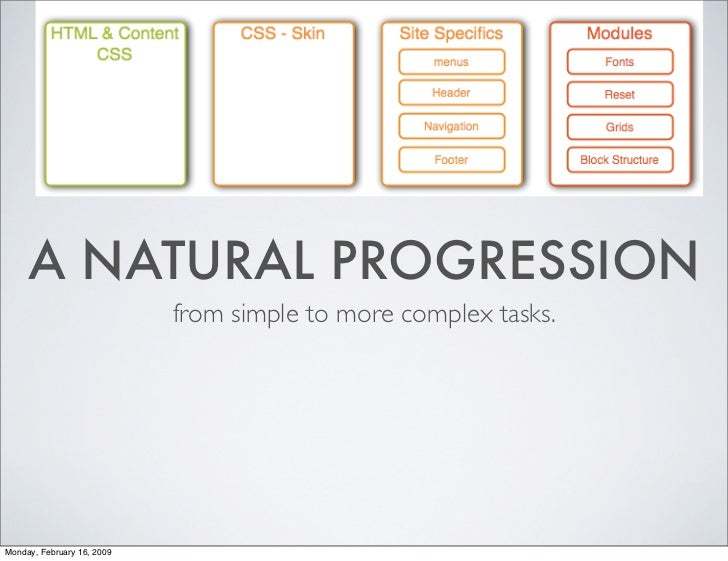 A NATURAL PROGRESSION                             from simple to more complex tasks.     Monday, February 16, 2009