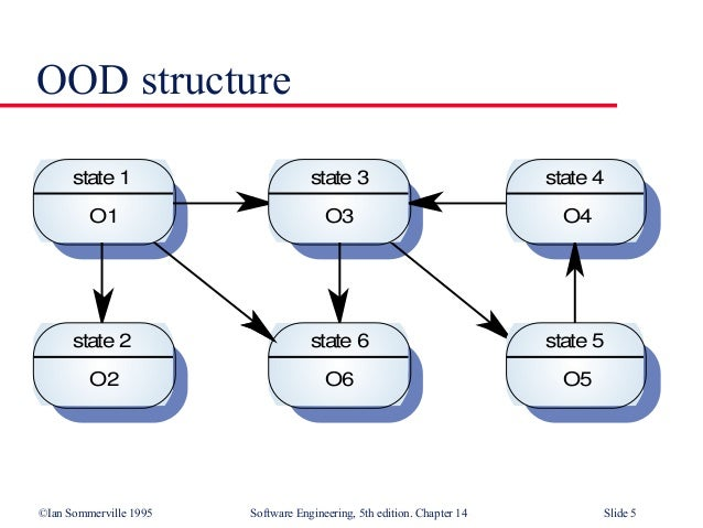 Systems Oriented Design