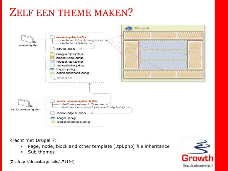 Drupal 7 architectuur for Php template inheritance