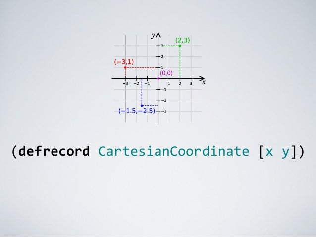 (defrecord	   CartesianCoordinate	   [x	   y])