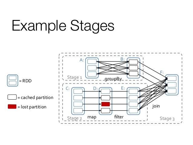 Communication Patterns with Apache Spark-(Reza Zadeh