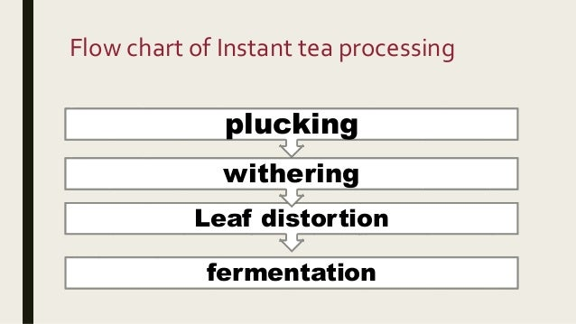 Oolong And Instant Tea Processing