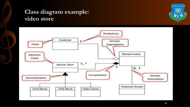 Uml modeling in java class diagram example video store 25 ccuart Gallery