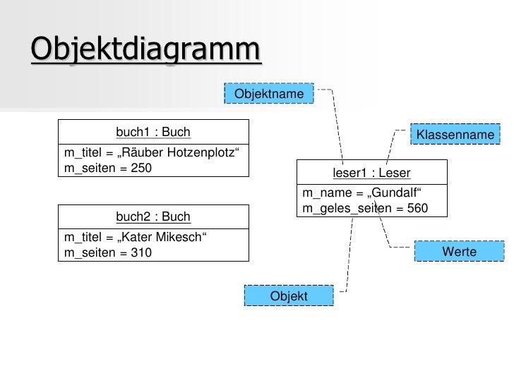 Beste 91 Web Diagramm Bildinspirationen Fotos - Die Besten ...