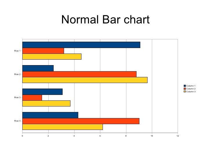 Normal Bar chart