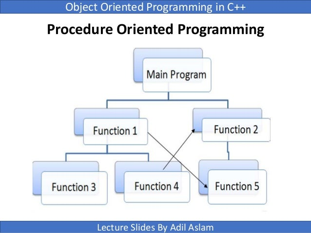5 Books to Learn Object Oriented Programming and Design