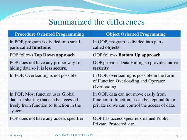 Difference Between Object Oriented Programming and Procedural Programming