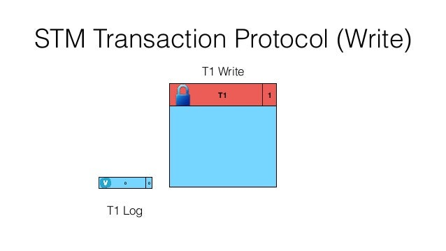 nested transactions In a previous article rollback transaction in sql server, l explained how to use a trycatch block to commit and rollback transaction in stored procedure.