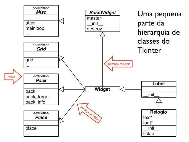 Orientao a objetos em python compacto uma pequena parte da hierarquia de classes do tkinter herana mltiplamixin he ran a m ltipl a ccuart Gallery