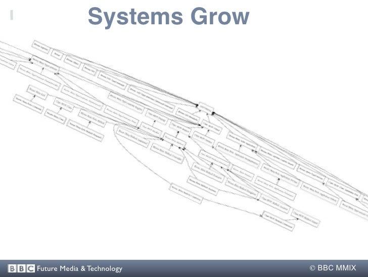 Systems Grow     Future Media & Technology     BBC MMIX