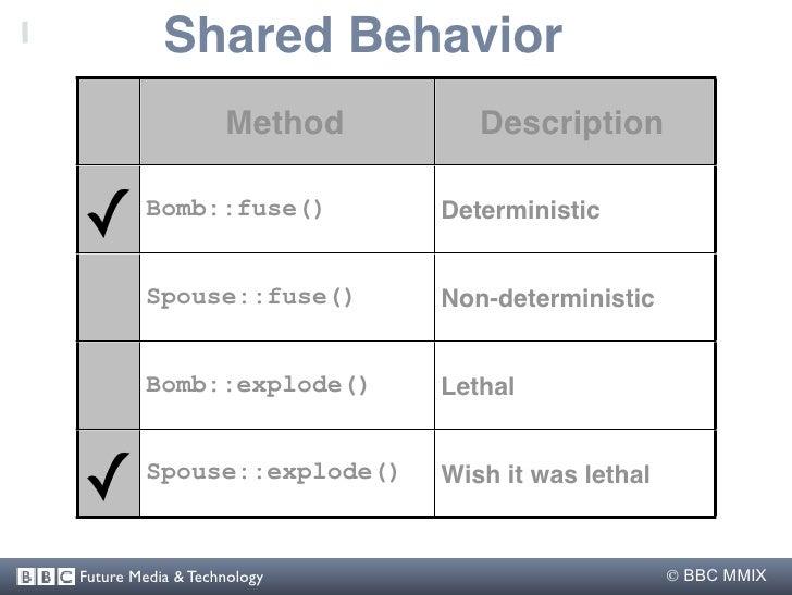 Shared Behavior                    Method       Description   ✓        Bomb::fuse()        Deterministic            Spouse...