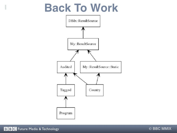 Back To Work     Future Media & Technology       BBC MMIX