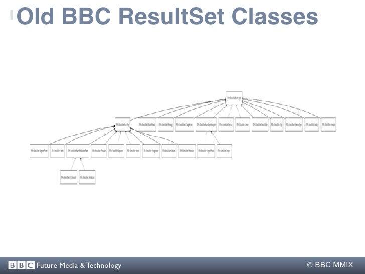 Old BBC ResultSet Classes      Future Media & Technology    BBC MMIX