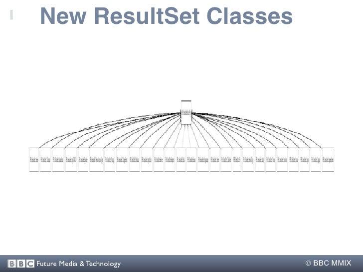 New ResultSet Classes     Future Media & Technology    BBC MMIX