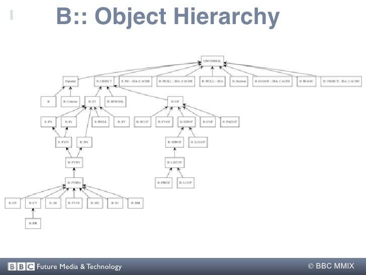 B:: Object Hierarchy     Future Media & Technology    BBC MMIX