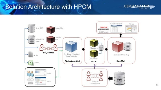 A deep dive into hpcm for planning and essbase professionals for Oracle enterprise planning and budgeting cloud service documentation