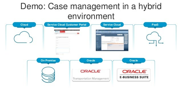 Oracle Service Cloud and Oracle Platform as a Service: Best