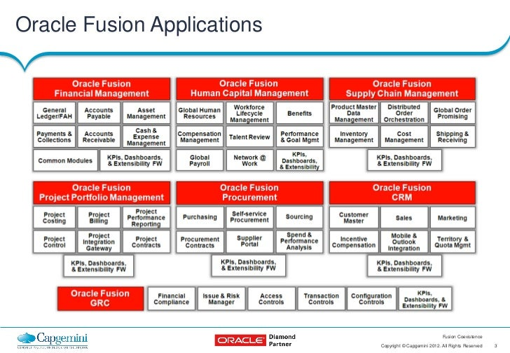 Oracle OpenWorld 2012: Fusion Coexistence Slide 3