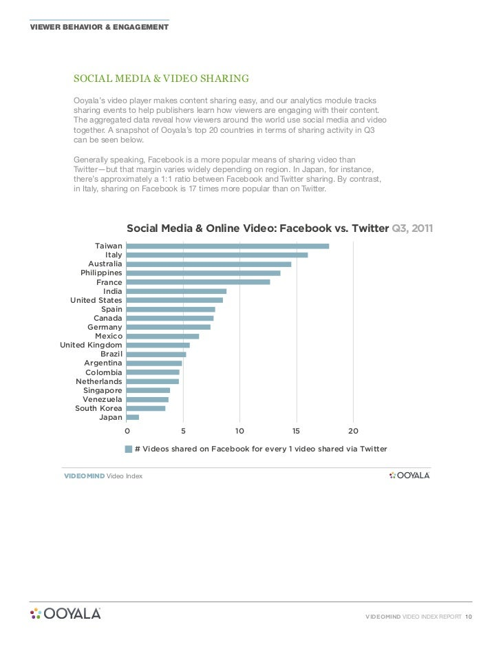 Ooyala video-index-report-Q3-2011