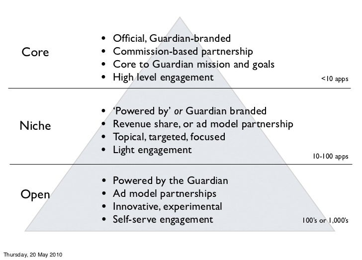 •   Official, Guardian-branded       Core              •   Commission-based partnership                         •   Core to...