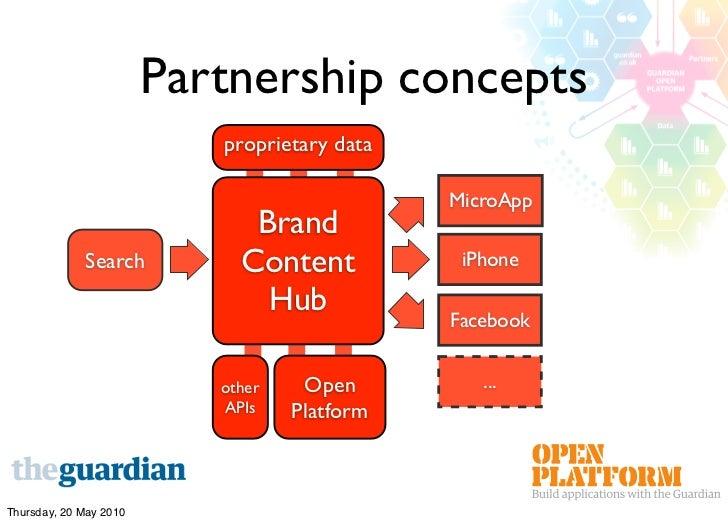 Partnership concepts                            proprietary data                                                MicroApp  ...