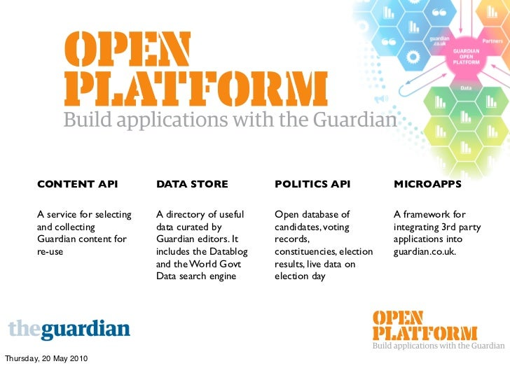 CONTENT API               DATA STORE              POLITICS API               MICROAPPS          A service for selecting   ...