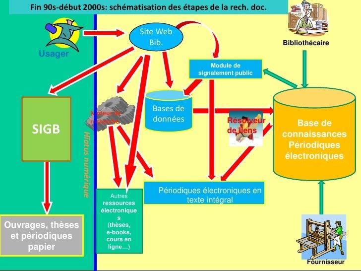 Fin 90s-début 2000s: schématisation des étapes de la rech. doc.<br />Bibliothécaire<br />Module de signalement public<br /...
