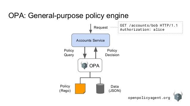 openpolicyagent.org OPA: General-purpose policy engine Accounts Service OPA Policy (Rego) Data (JSON) Request Policy Decis...
