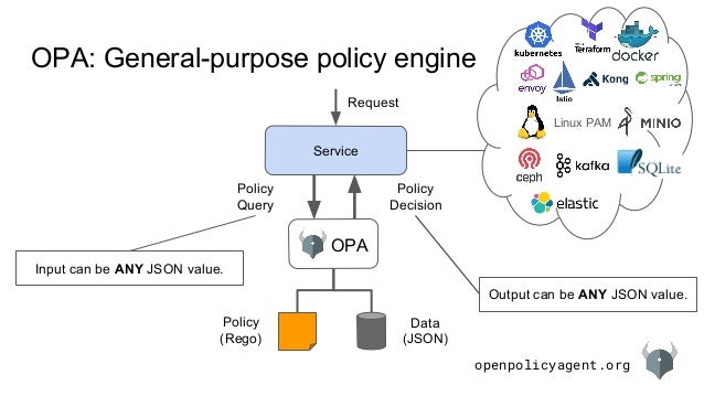 openpolicyagent.org OPA: General-purpose policy engine Service OPA Policy (Rego) Data (JSON) Request Policy Decision Polic...