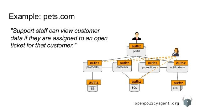 """openpolicyagent.org Example: pets.com accountspayments promotions notifications SQL portal S3 SNS """"Support staff can view ..."""