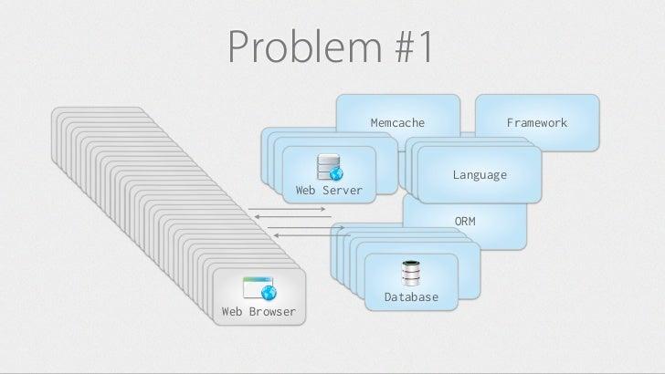 Problem #1                                                     Memcache                   FrameworkWeb Browser Web Browser...