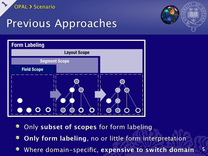 OPAL ›❯ Scenario1    Previous Approaches    Form Labeling                           Layout Scope                 Segment S...