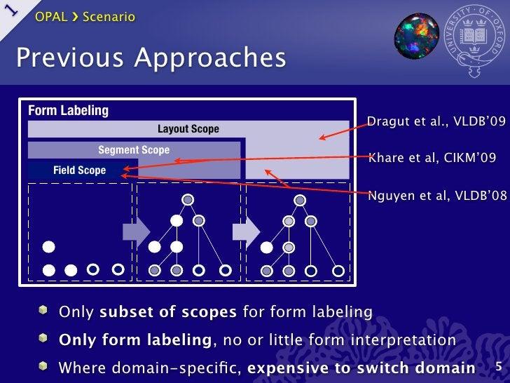 OPAL ›❯ Scenario1    Previous Approaches    Form Labeling                                                 Dragut et al., V...