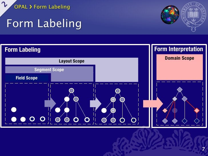 OPAL ›❯ Form Labeling2    Form LabelingForm Labeling                          Form Interpretation                         ...
