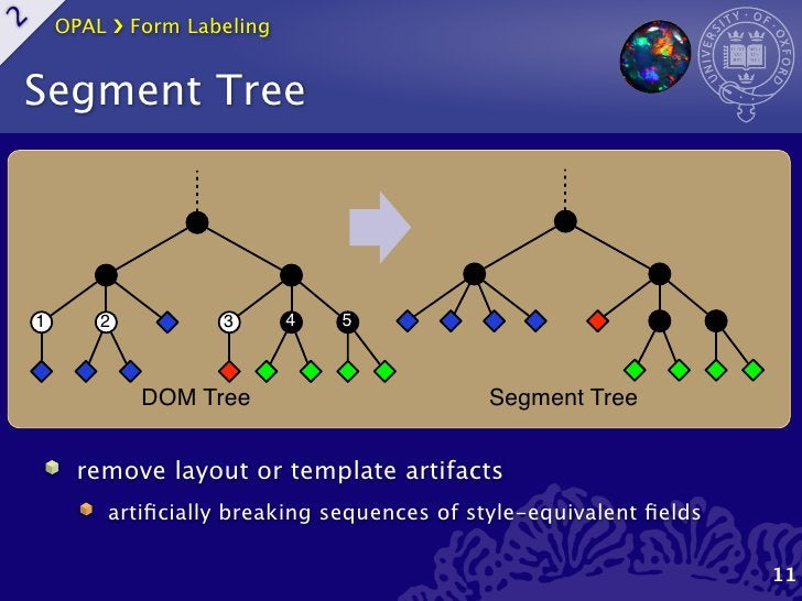 OPAL ›❯ Form Labeling2    Segment Tree    1         2          3           4   5                  DOM Tree                ...