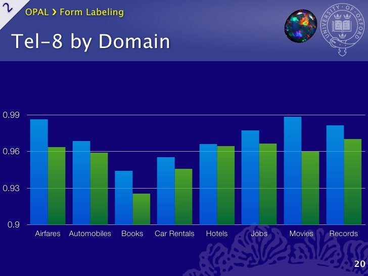 OPAL ›❯ Form Labeling2    Tel-8 by Domain0.990.960.93 0.9         Airfares   Automobiles   Books   Car Rentals   Hotels   ...