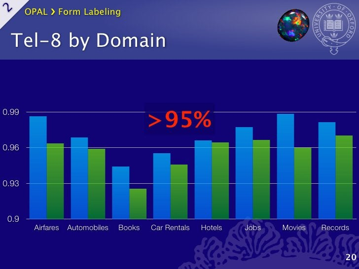 OPAL ›❯ Form Labeling2    Tel-8 by Domain                                          >95%0.990.960.93 0.9         Airfares  ...