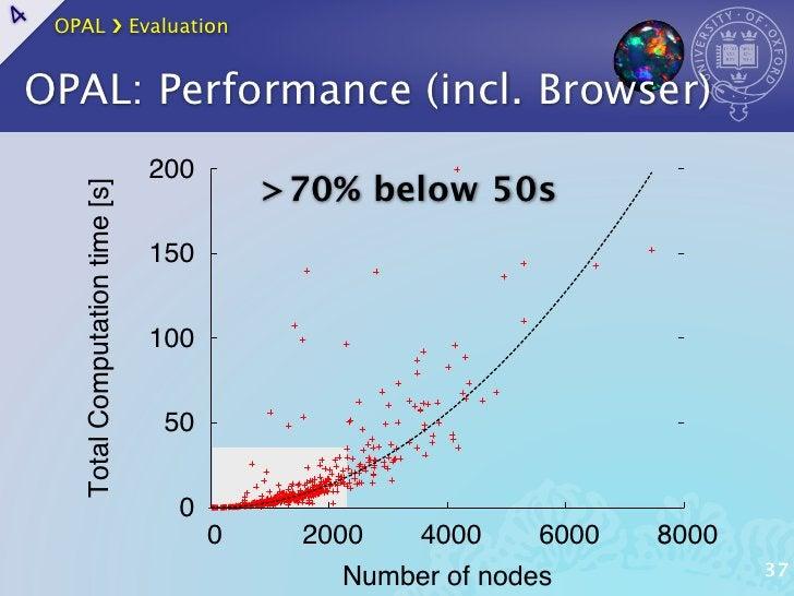 results                                                                       (c)   OPAL ›❯ Evaluation4AL comparison    OP...