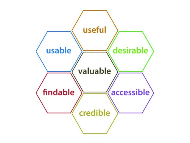 Fluxo de trabalho de Design Centrado no Usuário //UX.BLOG Definição Pesquisa Estratégia