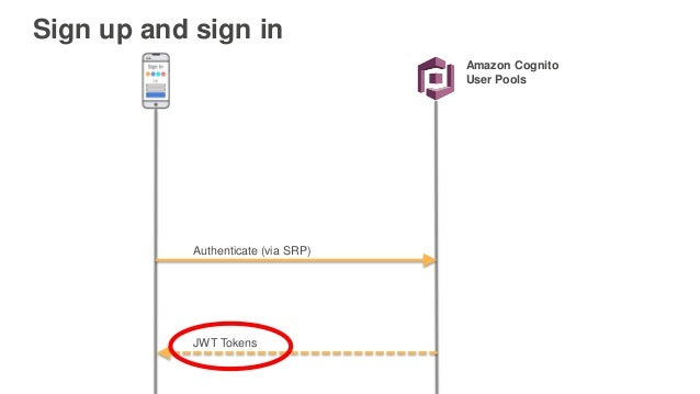AWS re:Invent 2016: Serverless Authentication and