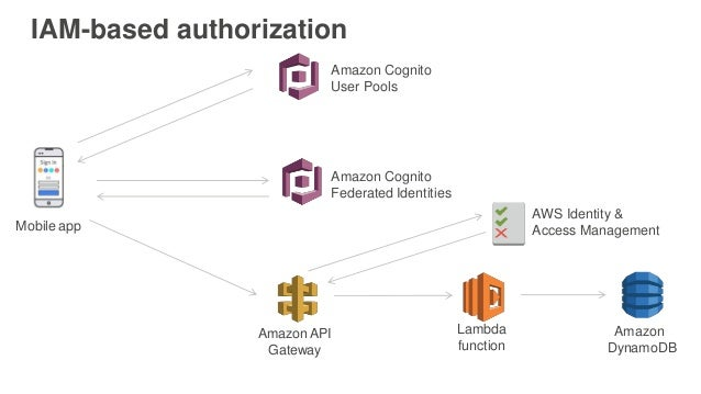 AWS re:Invent 2016: Serverless Authentication and Authorization: Iden…
