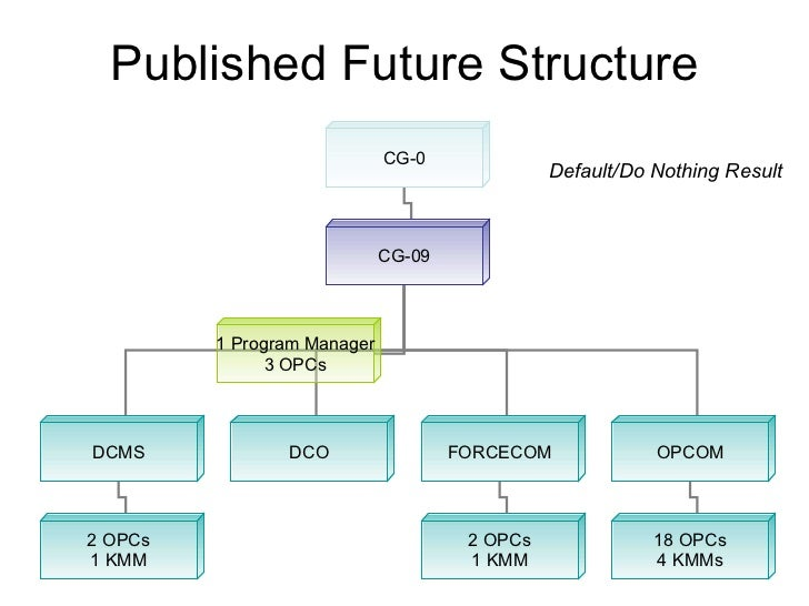Published Future Structure Default/Do Nothing Result CG-0 CG-09 DCMS DCO FORCECOM OPCOM 18 OPCs 4 KMMs 2 OPCs 1 KMM 2 OPCs...