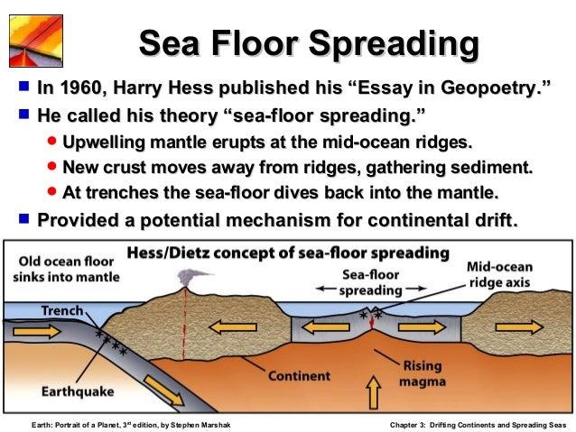 Hess Model Seafloor Spreading