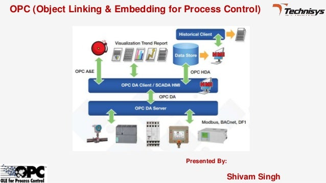 Presented By: Shivam Singh OPC (Object Linking & Embedding for Process Control)