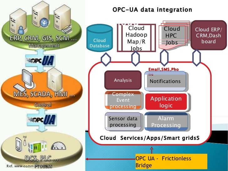 Cloud  Services/Apps/Smart gridsS Complex Event processing Cloud Database Sensor data processing Alarm Processing Cloud Ha...