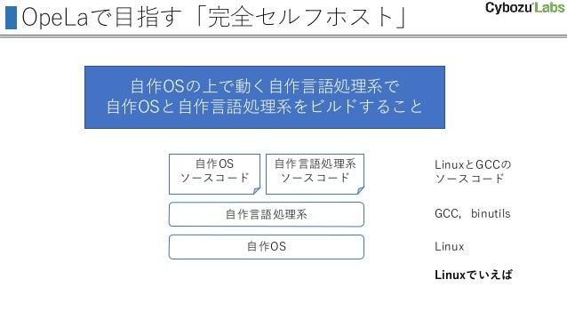 OpeLaで目指す「完全セルフホスト」 自作OSの上で動く自作言語処理系で 自作OSと自作言語処理系をビルドすること 自作OS 自作言語処理系 自作OS ソースコード 自作言語処理系 ソースコード Linux GCC,binutils Linu...