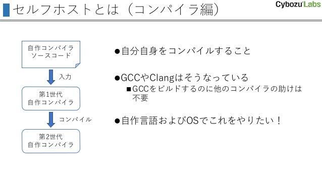 セルフホストとは(コンパイラ編) 自分自身をコンパイルすること GCCやClangはそうなっている GCCをビルドするのに他のコンパイラの助けは 不要 自作言語およびOSでこれをやりたい! 自作コンパイラ ソースコード 第1世代 自作コ...