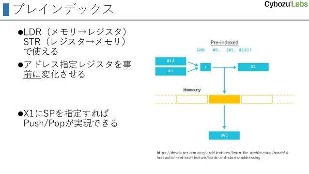 プレインデックス LDR(メモリ→レジスタ) STR(レジスタ→メモリ) で使える アドレス指定レジスタを事 前に変化させる X1にSPを指定すれば Push/Popが実現できる https://developer.arm.com/arc...